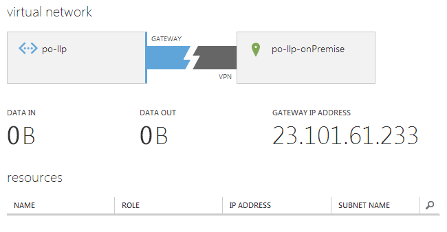 Azure Virtual Network Gateway Created