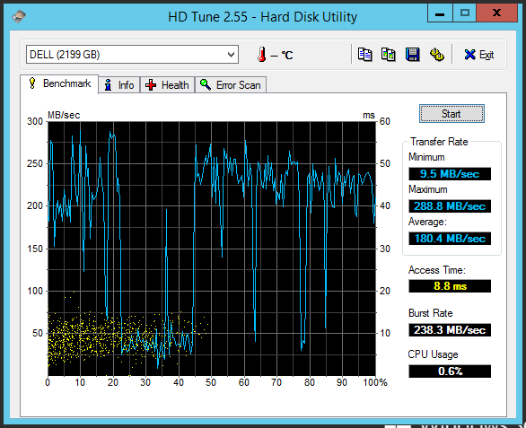 HD Tune showing performance of RAID 5 array without Cachecade