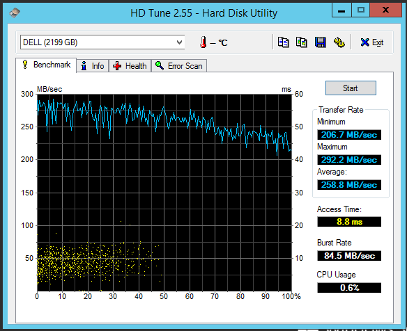 HD Tune showing performance of RAID 5 Array with assistance of an Intel SSD using Dell Cachecade technology on a PERC H710 controller.